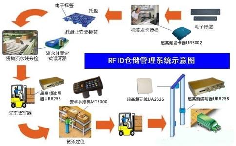 實操乾貨 – RFID冷庫倉儲管理解決方案